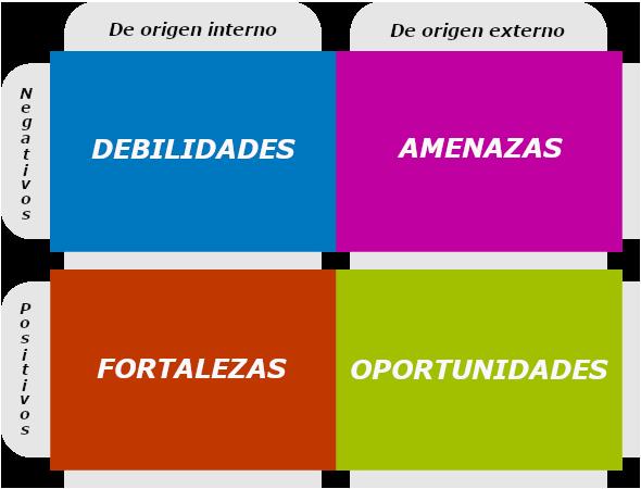 Gráfico Factores Estrategias DAFO
